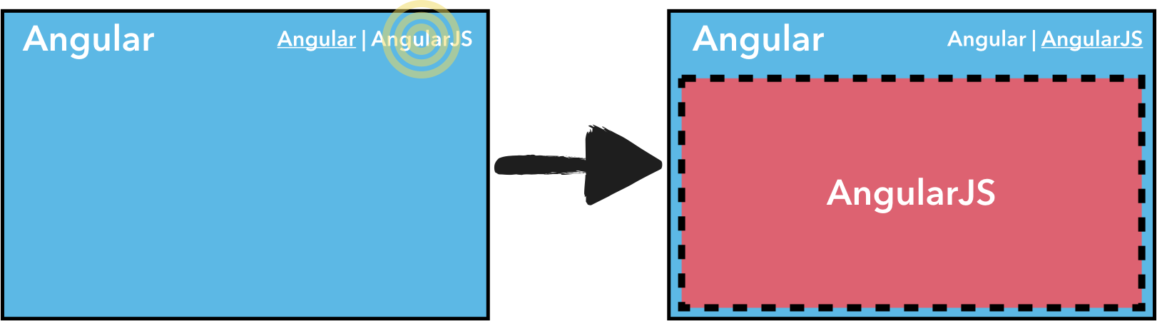 Bullet proof AngularJS migration using iframes