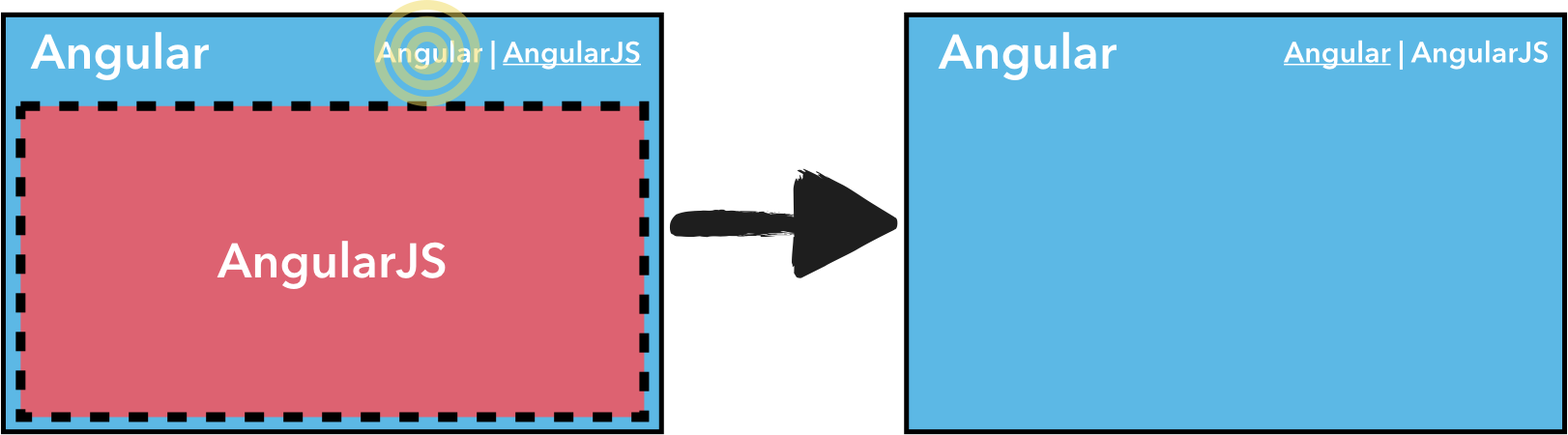 Bullet proof AngularJS migration using iframes