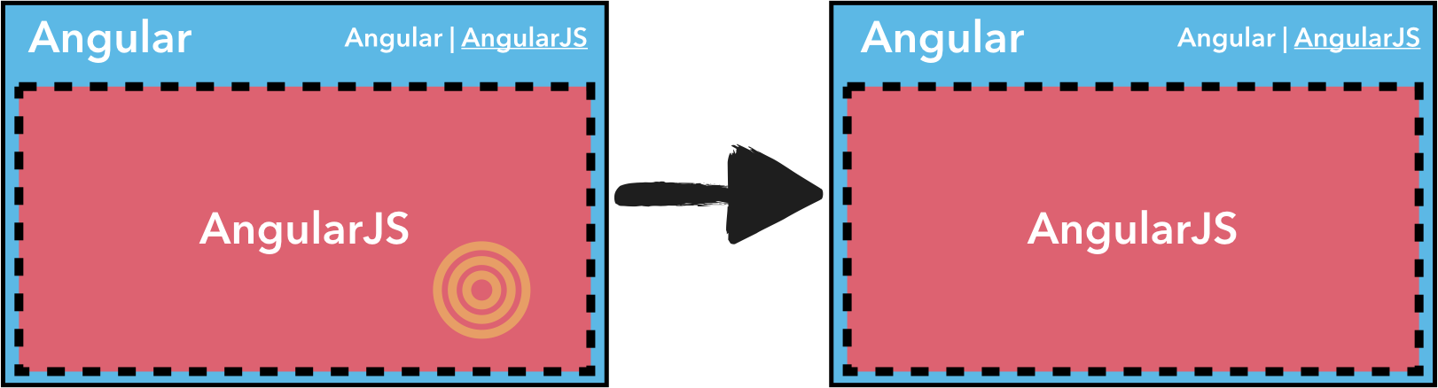 AngularJS triggers navigation andAngularJS owns theroute