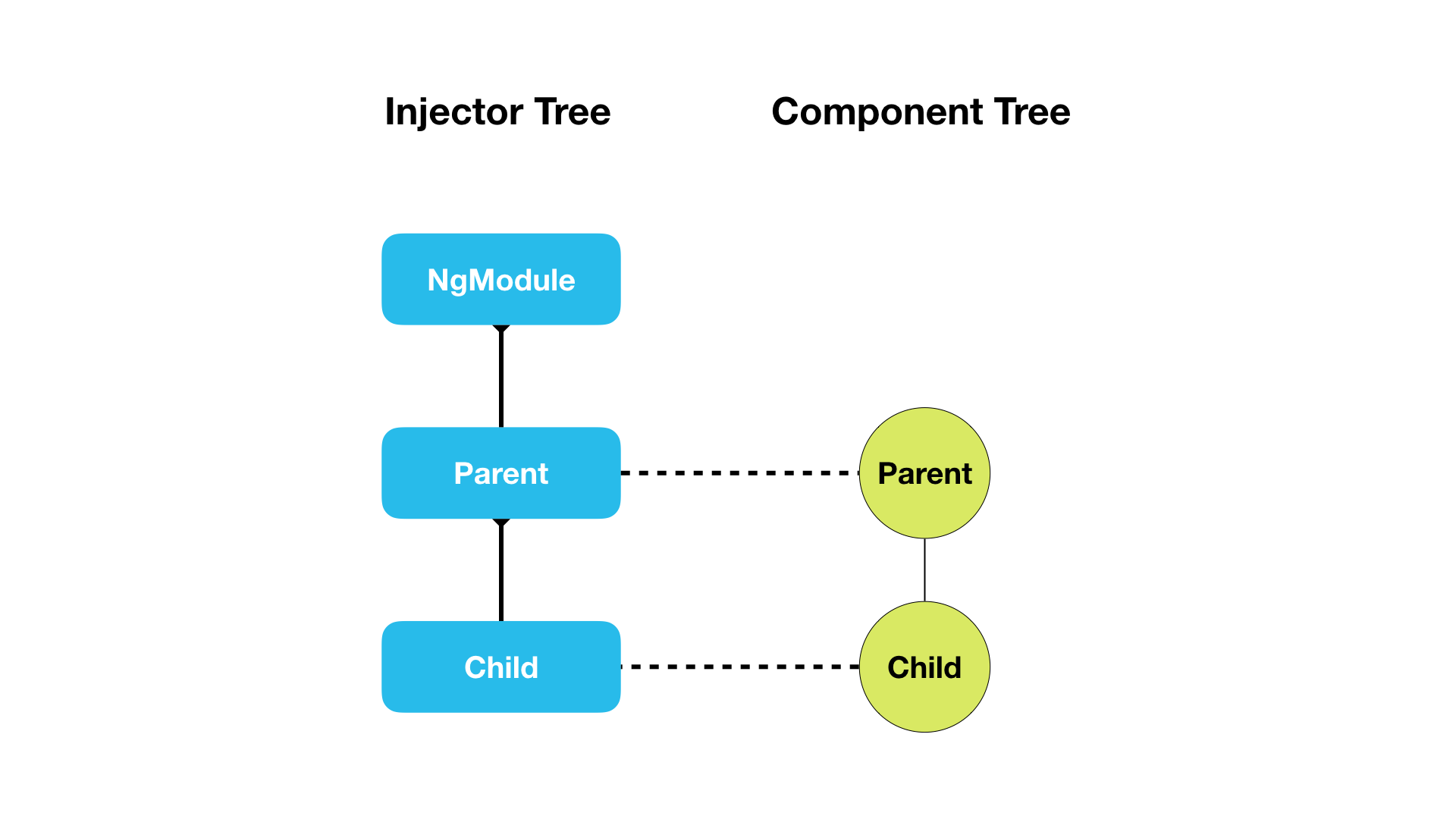 injector tree