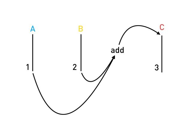 Streams & Reactive Programming • Angular