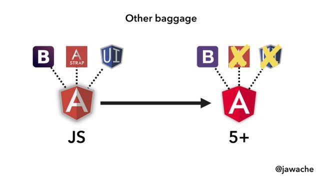 Alternate IFRAME Migration - Method • AngularJS Migration